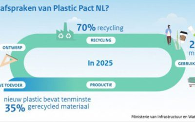 Spadel signs Plastic Pact NL